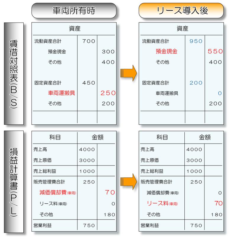 リース化決算書
